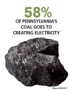 PA Coal graph pecent of coal.jpg