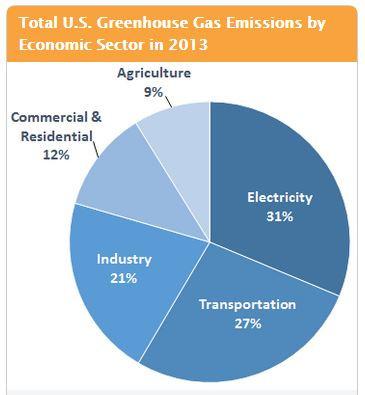 epa emissions.JPG