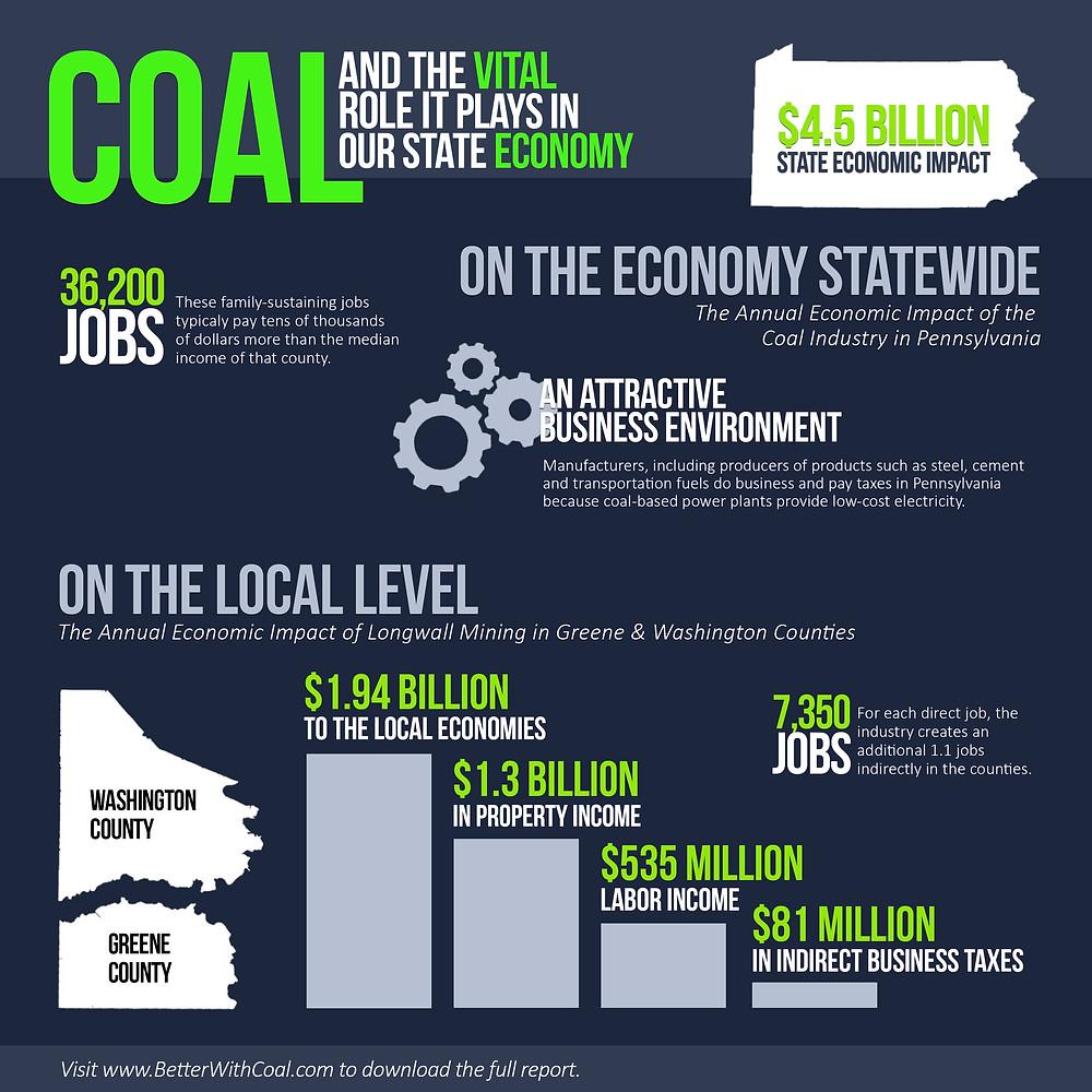 Coal in Pennsylvania's Economy