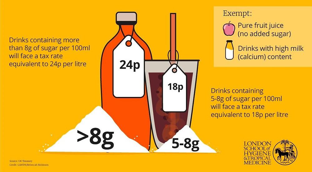 イギリスの砂糖税についてのポスター|副腎疲労HP