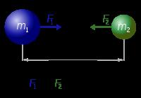 psle gravitational force question