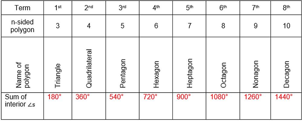 psle algebra geometry math practice