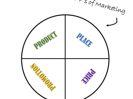 4 Ps of Marketing