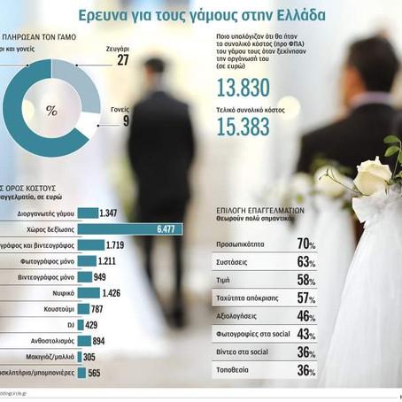 Οι γονείς πληρώνουν... τη νύφη και τον γαμπρό