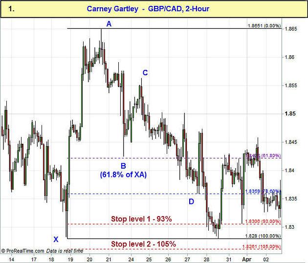 Testing the Gartley Pattern