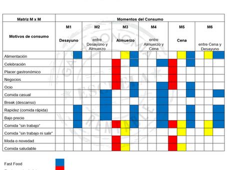 La matriz de momentos y motivos de consumo del restaurante (Matriz M x M)
