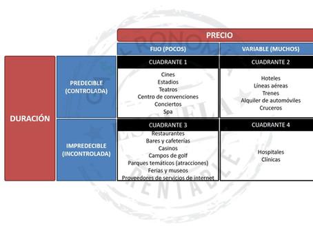 Tipos de actividades de servicios según precio y duración