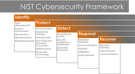 cyber security framework