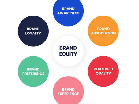 Brand Equity is everything