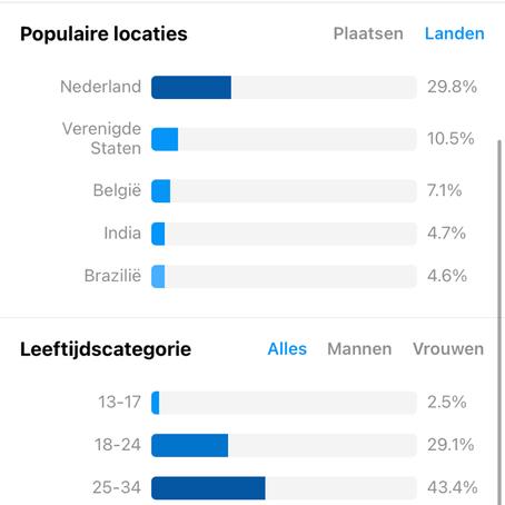 Statistics instagram gingerontheroadd