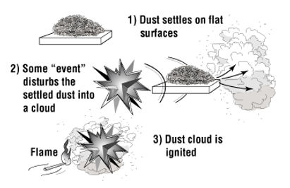 Combustible Dust.jpg
