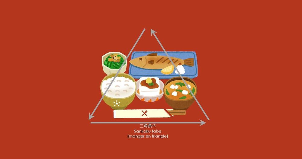 Comment manger à table au Japon, étiquette, cuisine, Sankaku tabe 三角食べ (manger en triangle)