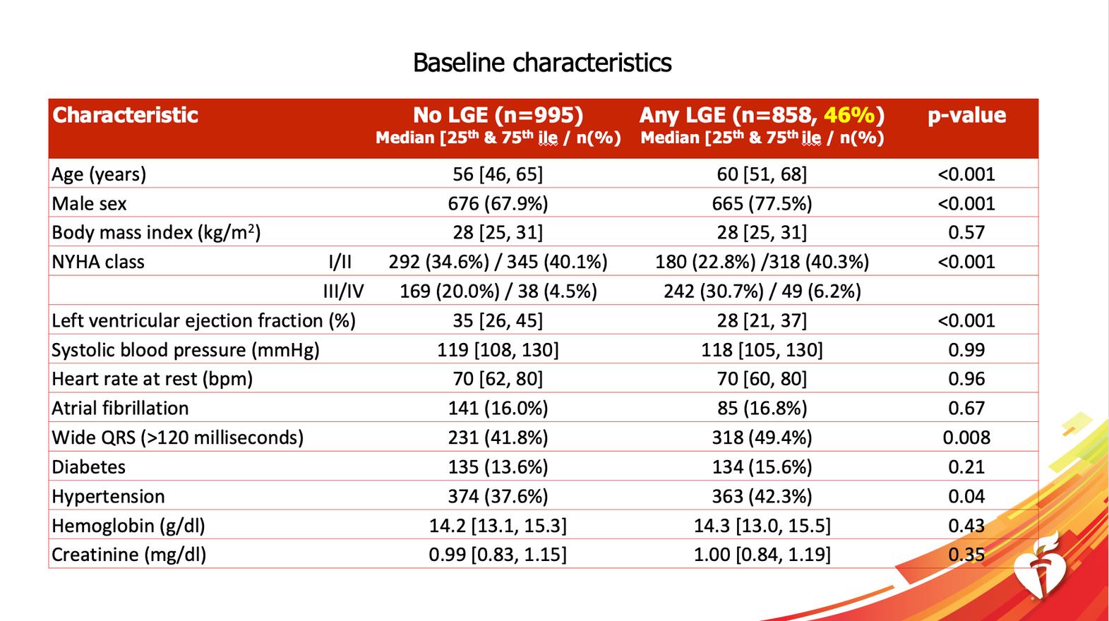 Baseline clinical
