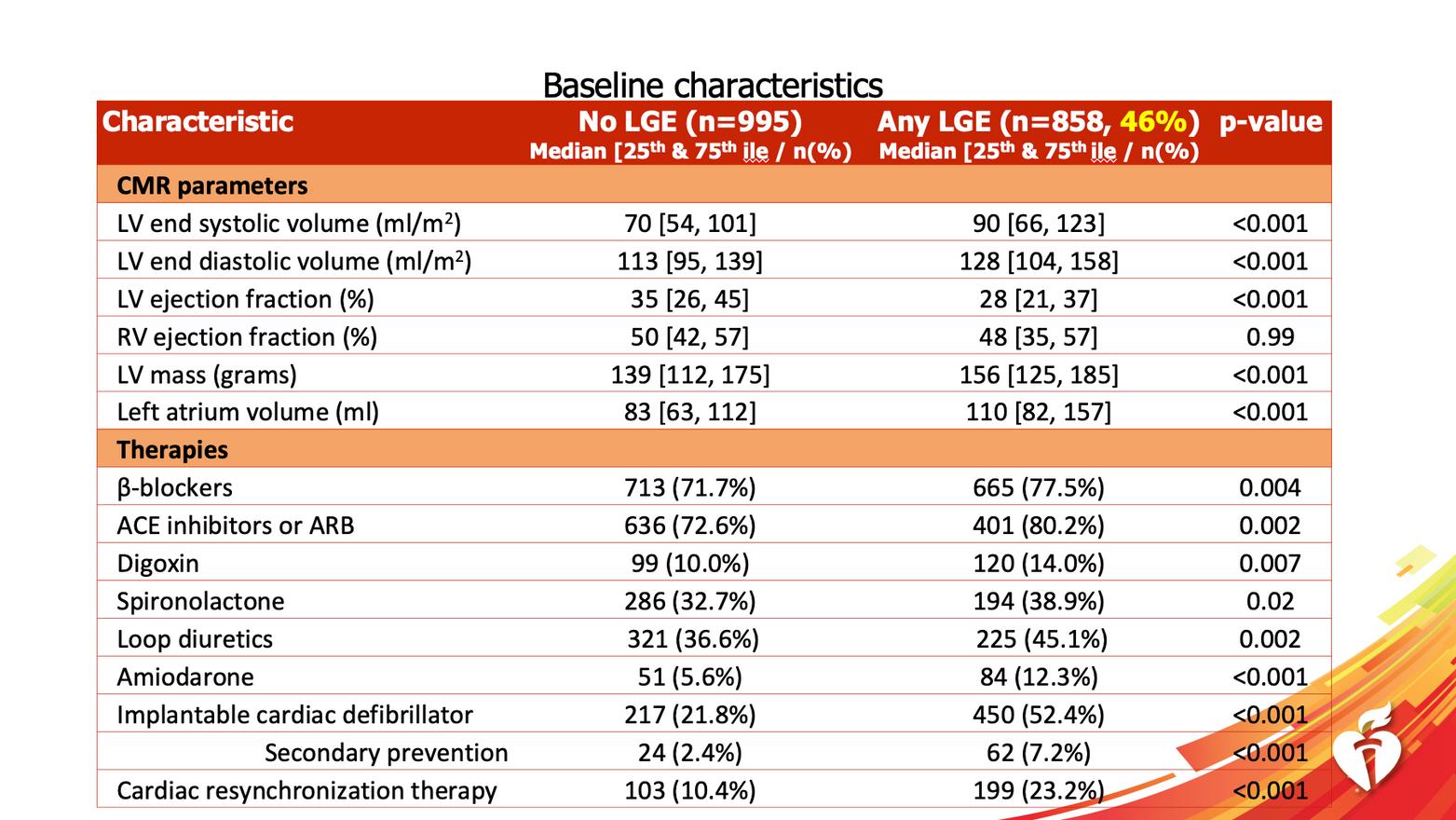 CMR characteristics