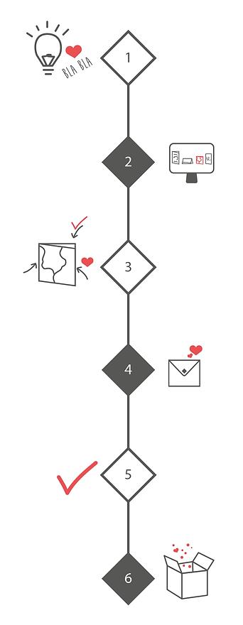 kaarten-proces.png