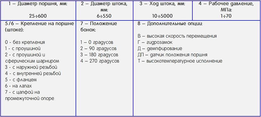 Классификация плунжерных гидроцилиндров.