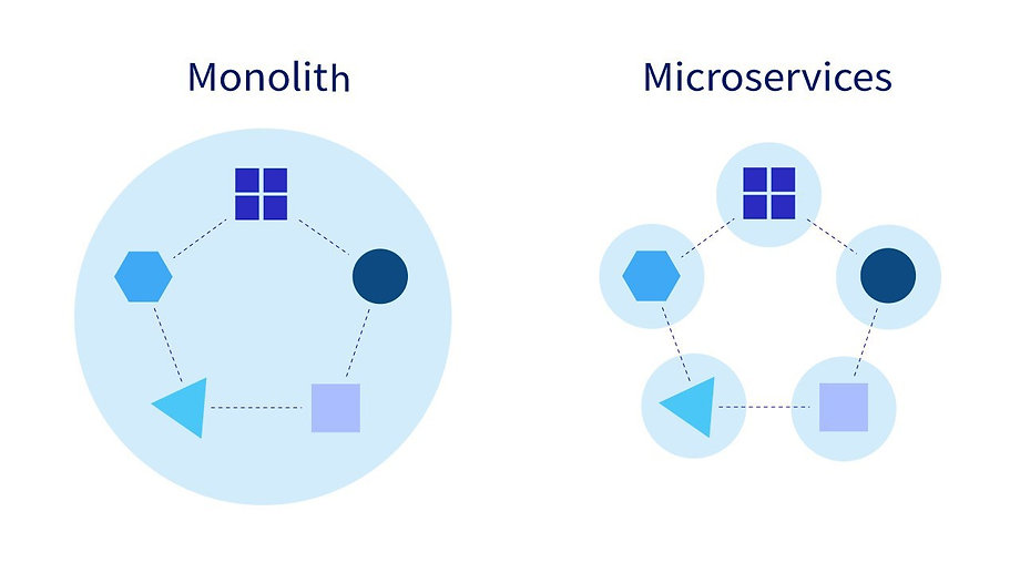 Monolith vs Microservices.jpg