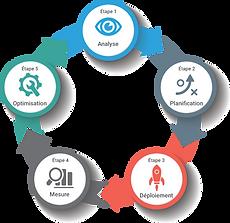 5steps-framework-fr.png