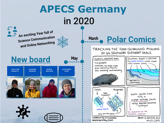 APECS Germany 2020 review and wishes for 2021