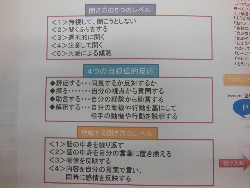勉強会のレジュメ(聞き方5つのレベルなど)