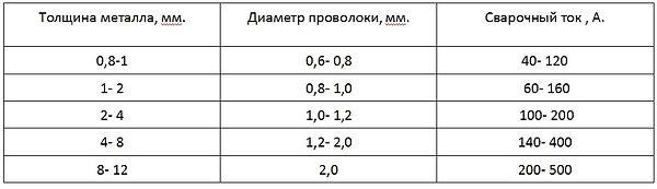 Зависимость тока, толщины металла и диаметра проволоки