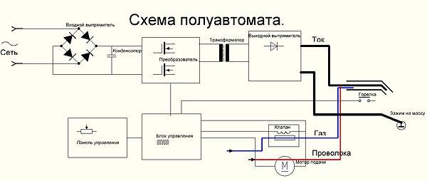 Ремонт сварочных полуавтоматов