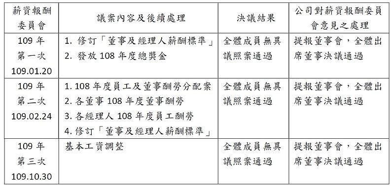 薪酬委員會0125-2.jpg