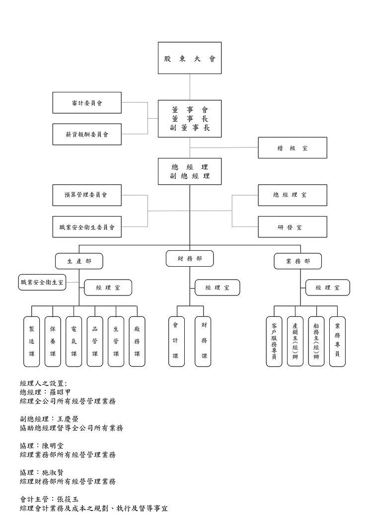公司組織架構.jpg