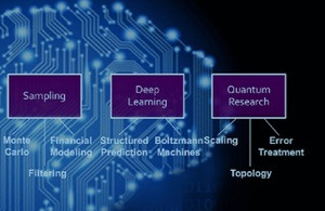 A range of quantum computing applications (Picture credit: D-Wave)