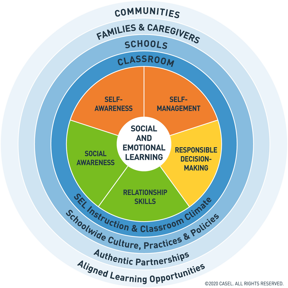 CASEL's wheel of social and emotional learning