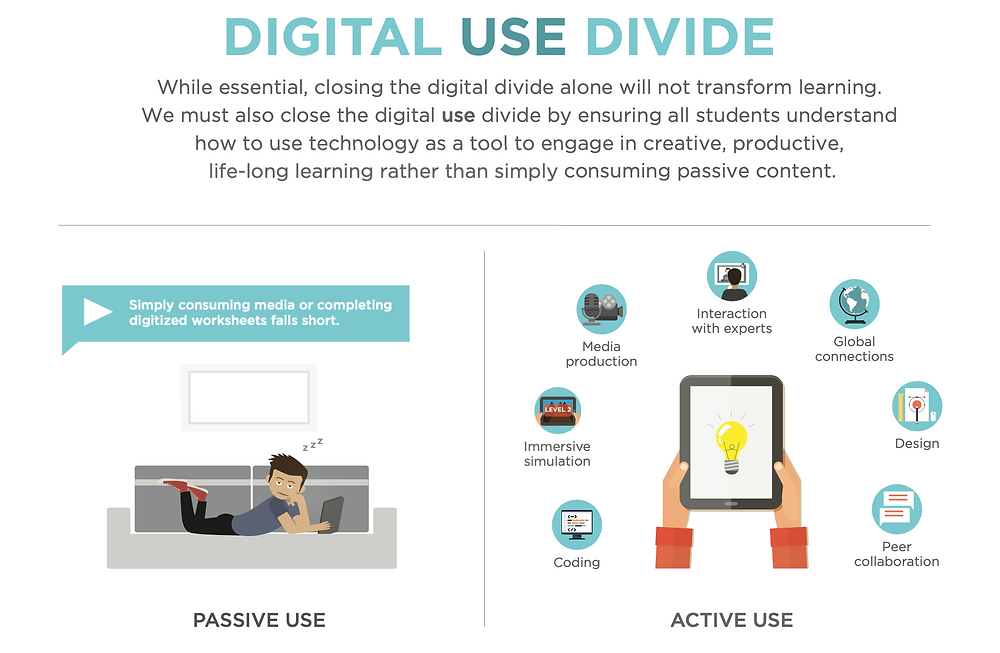 Passive vs active use of digital devices.