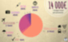 Infographie représentant les postes de dépense du budget Tour du Monde de Julie et Fabien