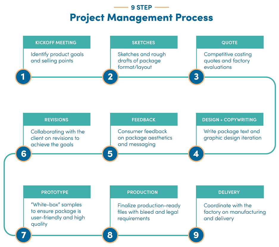 ProjectManagement-Infographic-01.png