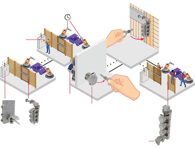 Robot cell beveiliging met interlocks