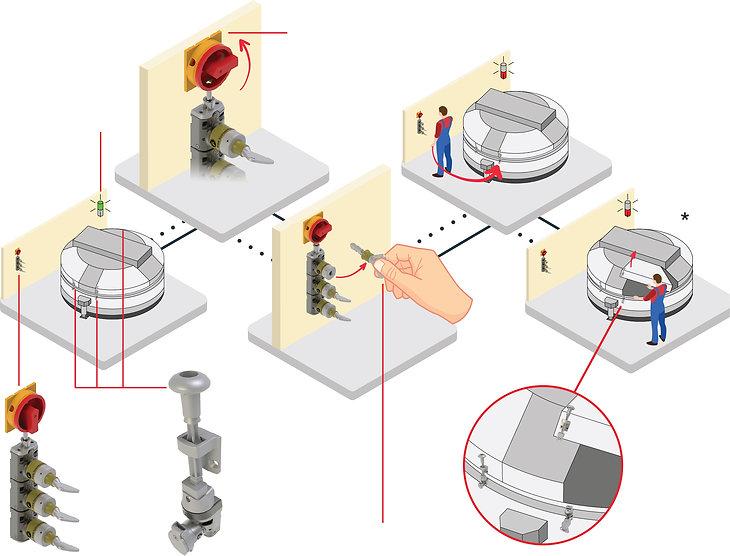 Mixer beveiliging met intelocks