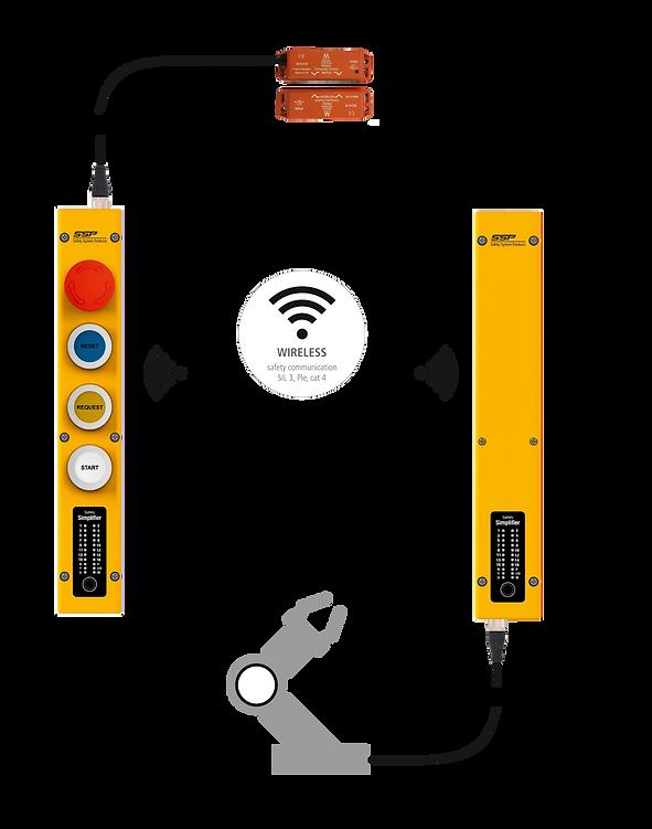 SSP safety simplifier PLC