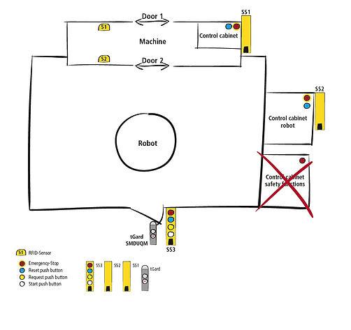 SSP simplifier applicatie robot