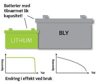 Forskjell op lithium og bly.jpg