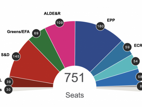European Elections Reflections - what we know so far