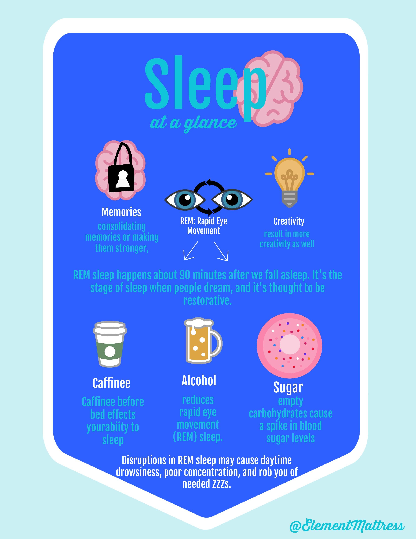 Sleep At A Glance