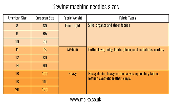 TYPES OF NEEDLES CHART-01.png