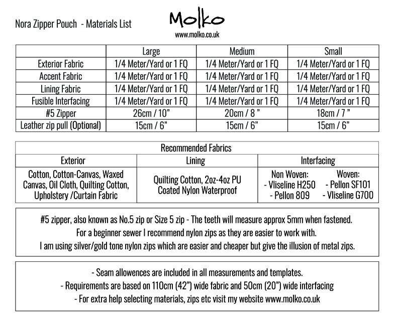 Nora Zipper Pouch PDF MOLKO (9)
