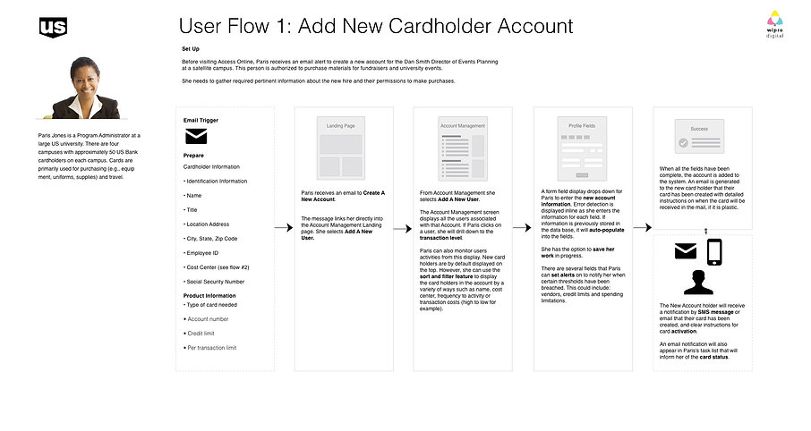 User Flow for Credit Card Payment System