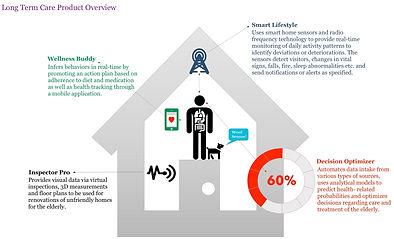Digital Home for Seniors