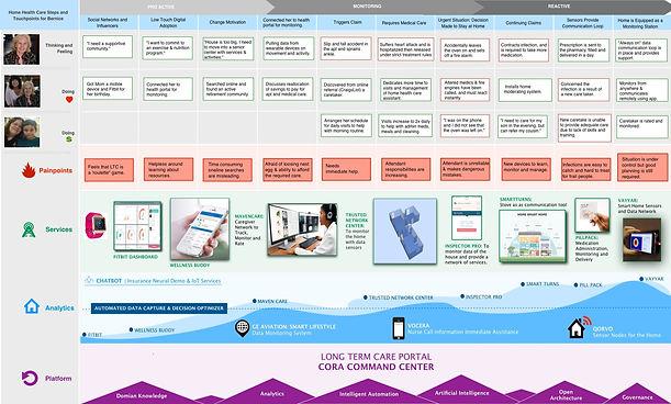 Sevice Design Blueprint