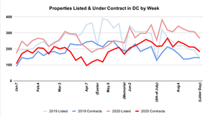 September 2020 Update: Full Speed Ahead for the DMV Real Estate Market