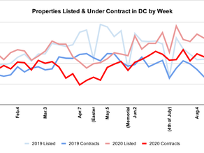 September 2020 Update: Full Speed Ahead for the DMV Real Estate Market