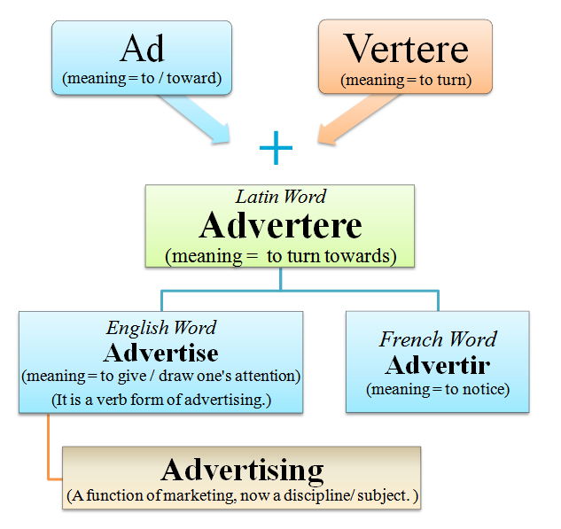 etymology-of-advertising.png