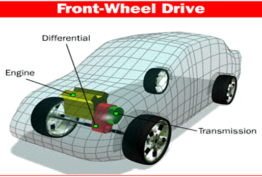 What is front wheel drive?