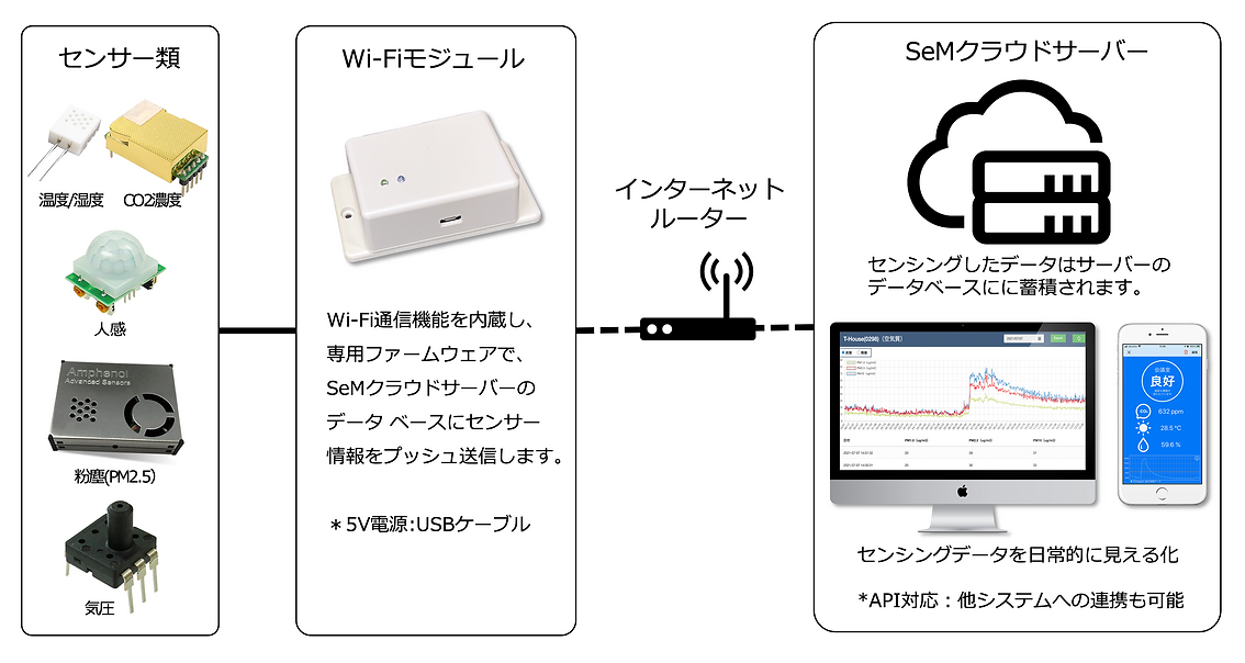 SeMサーバー構成.png